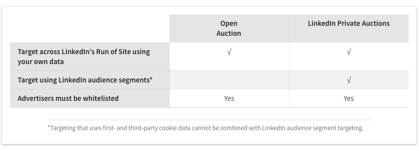 Buying possibilities LinkedIn programmatic Display Ads
